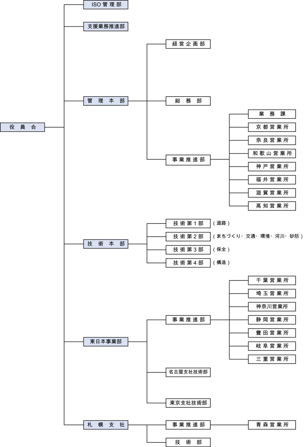 組織図_20201001_更新版